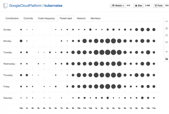 Punch_card-GoogleCloudPlatform_kubernetes