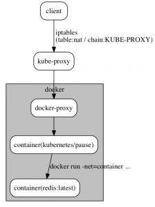 k8s-network